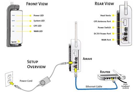 Sprint AIRAVE Setup
