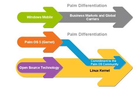 Treo Palm Linux OS