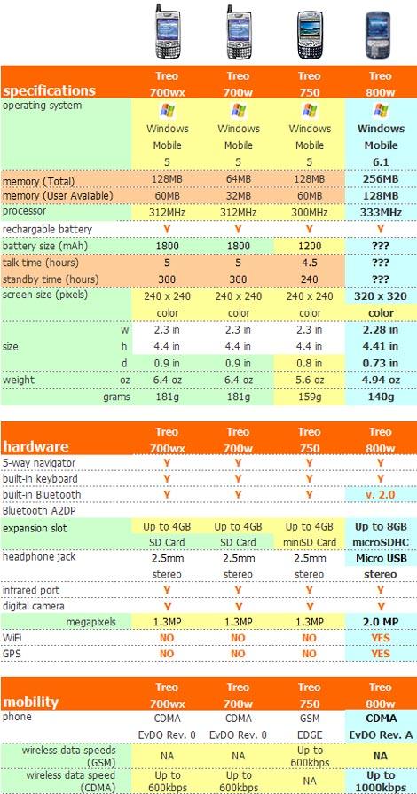 Treo 800w Comparison Chart