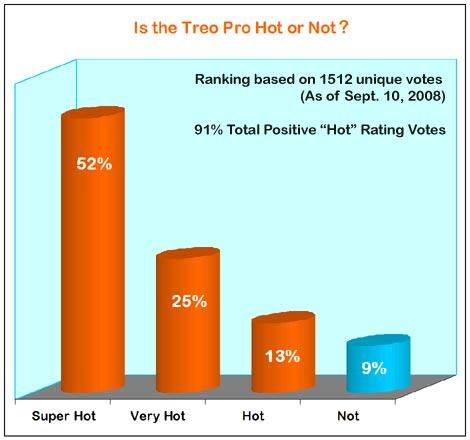 Treo Pro - Hot Chart